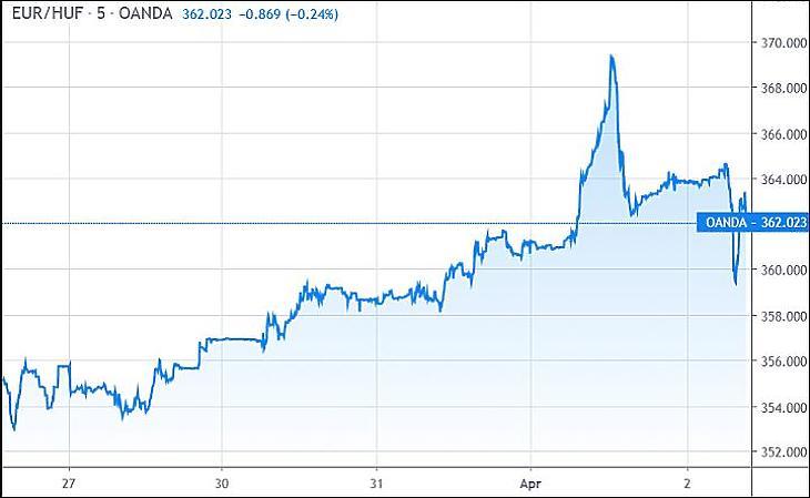 Euró/forint (Tradingview.com)