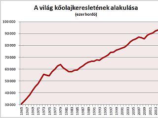 Öt év vagy harminc: meddig habzsolja még az olajat a világ?