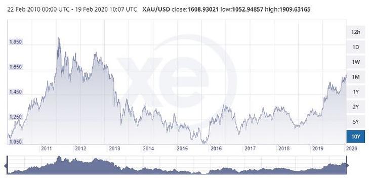 Hét éve volt utoljára ilyen drága az arany