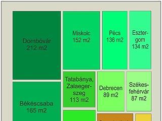 Ötször akkora lakás ugyanannyi pénzből? Magyarországon ez sem lehetetlen