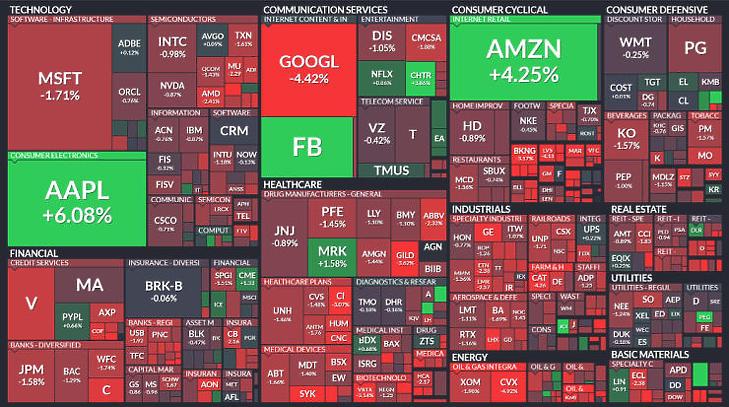 Az S&P 500-as index stagnál, miközben a komponensek döntő többsége veszteségben áll