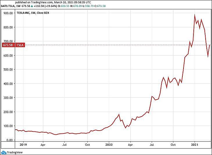 A Tesla árfolyama (Tradingview.com)