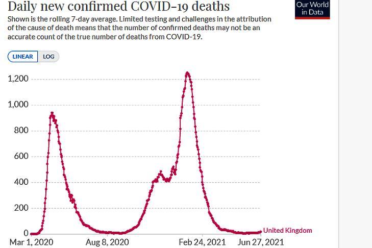 A napi koronavírusos halálesetek száma Nagy-Britanniában. (Hétnapos átlag, forrás: Our World In Data)