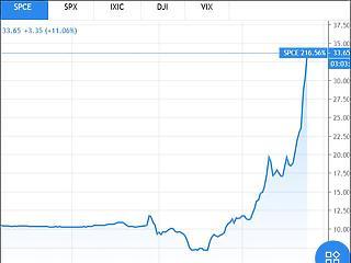Két forinttal drágult az euró, a Teslát is túl lehet szárnyalni