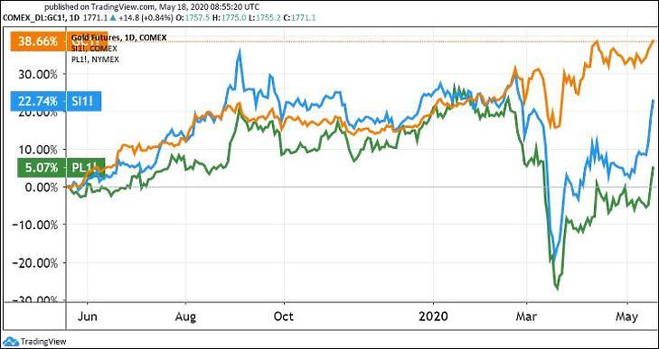 Az arany, az ezüst és a platina határidős árfolyamának változása egy év alatt. (Tradingview.com)