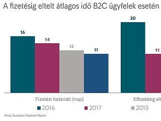 Nagyon rövid fizetési határidőkkel szívatják a magyarokat a cégek