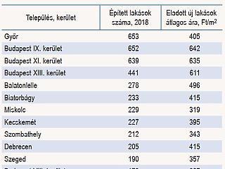 Nem Budapesten épül a legtöbb lakás az országban – akkor hol?