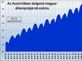 Miért esett vissza az Ausztriában dolgozó magyarok száma?