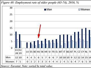 Öt ország, ahol sokkal később mennek nyugdíjba, mint a magyarok