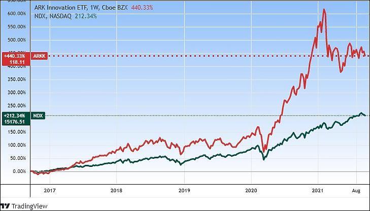 Az Ark Innovation ETF és a Nasdaq 100-as index (Tradingview.com)