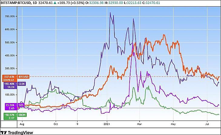 A bitcoin és bitcoin-bányász cégek részvényárfolyamai, II. (Tradingview.com)