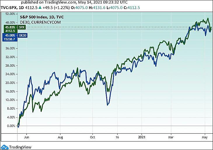 Az S&P 500 és a DAX indexek egy éve (Tradingview.com)