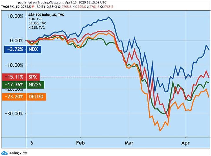 A Nasdaq Composite, az S&P 500, a Nikkei 225 és a DAX részvényindexek 2020-ban (Tradingview.com)