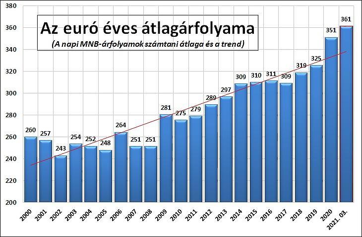 2. Az euró éves átlagárfolyama (MNB-adatokból)