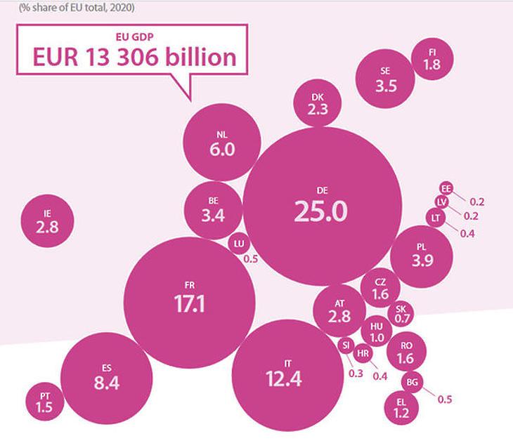Az egyes EU tagországok teljesítmény hogyan arányik a közösség GDP-jéhez (Forrás: Eurostat)
