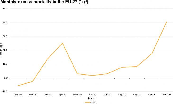 A plusz halálesetek aránya az EU-ban, 2020. január-november (százalék, a 2016-2019 közötti időszak átlagához viszonyítva. Forrás: Eurostat)