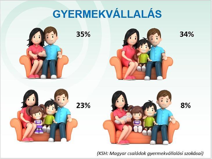 A magyar családok gyermekvállalási szokásai (KSH, a Mabisz grafikája)