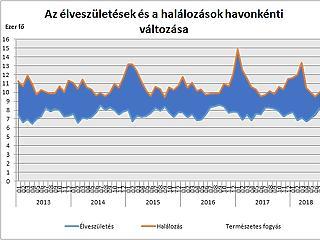 Nyoma sincs a demográfiai fordulatnak: tovább fogy a magyar