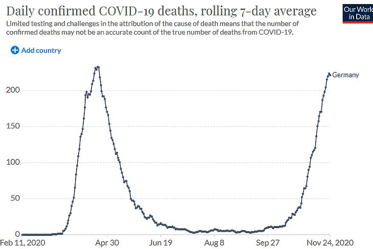 A napi koronavírusos halálesetek száma Németországban. (Hétnapos átlag, forrás: Our World In Data)