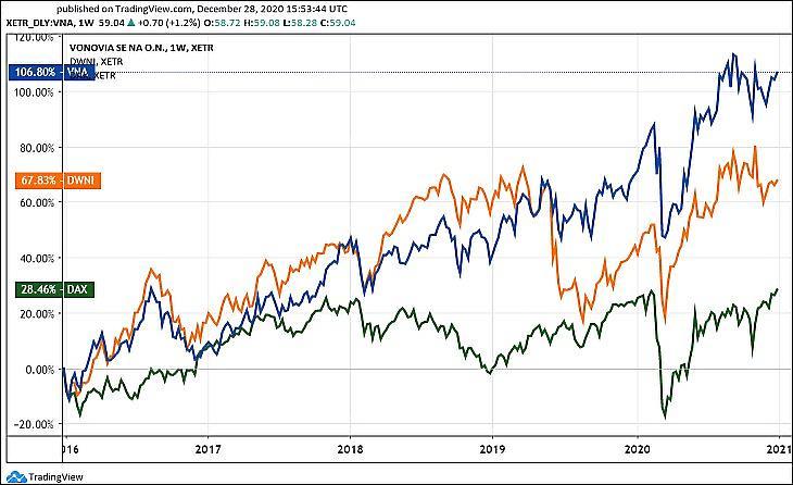 A Vonovia, a Deutsche Wohnen árfolyama és a DAX index (Tradingview.com)