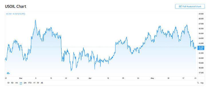 A WTI olaj árfolyama (Forrás: tradingview.com)