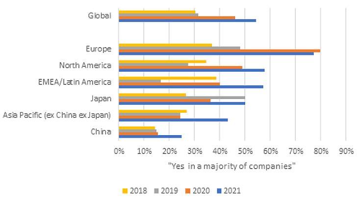 """""""Tapasztaltad-e, hogy az általad vizsgált vállalatok az elmúlt év során növekvő hangsúlyt fektettek az EGS-irányelvek bevezetésére és kommunikálására?"""" Forrás: Fidelity Elemzői Felmérés 2021"""