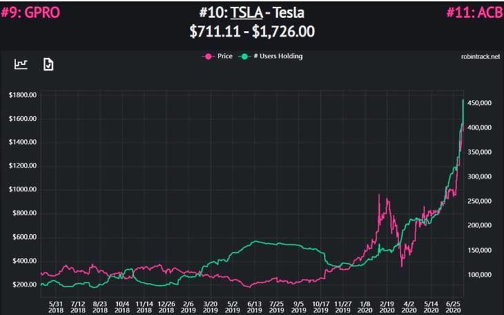 Grafikon: a Tesla árfolyama (bal tengely) és a Teslát tartó Robinhood-felhasználók száma. Forrás: robintrack.net
