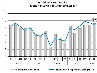 Ez hogy jött össze? Meglepően nagyot nőtt a magyar gazdaság
