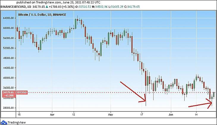 A Bitcoin árfolyama (USD) (Tradingview.com)