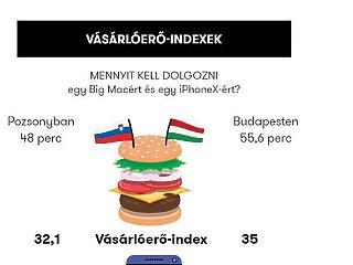 Szlovákia tényleg a bezzegország?