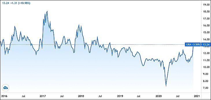 Grafikon: A Global X Uranium ETF (URA), uránbánya-részvények tőzsdén kereskedett alapja. (Tradingview.com)