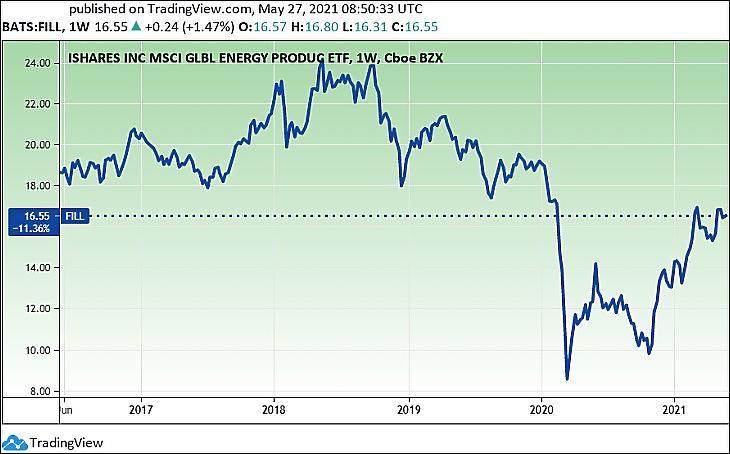 Az iShares MSCI Global Energy Producers olajrészvény-ETF (FILL) (Tradingview.com)