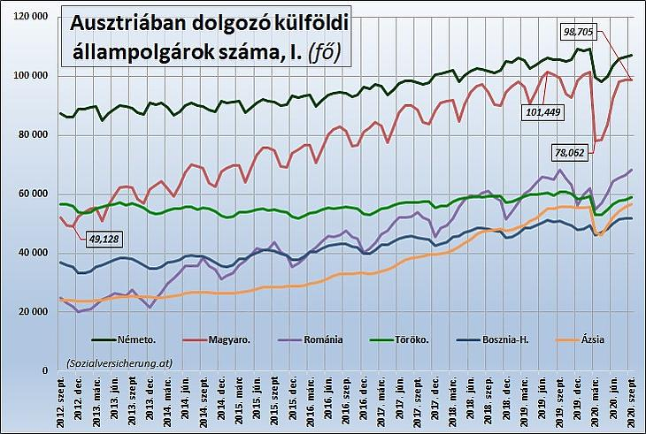 Második ábra: Magyar, német és más állampolgárságú foglalkoztatottak létszáma Ausztriában (Sozialversicherung.at)