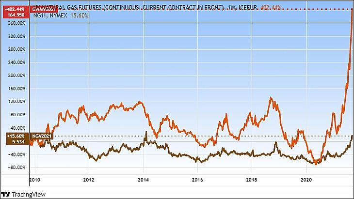 Amerikai (NG) és brit (GWM) tőzsdei földgázárak, mintegy 12 évre (Tradingview.com)