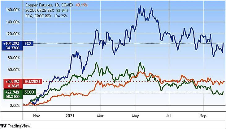 Peru-diszkont? A réz (narancs színnel) és két bányavállalat, a Southern Copper és a Freeport McMorRan árfolyama egy évre (Tradingview.com)