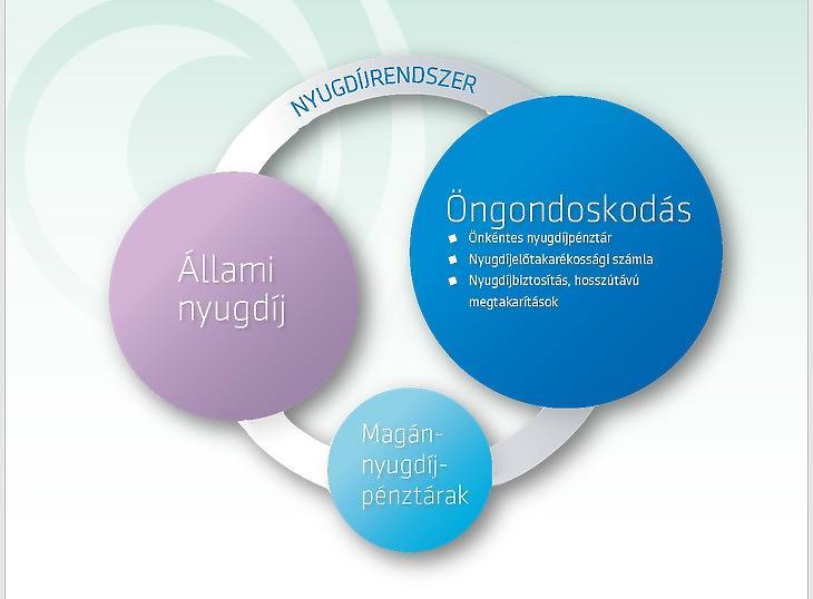 A nyugdíjrendszer Magyarországon (Mabisz-grafika)