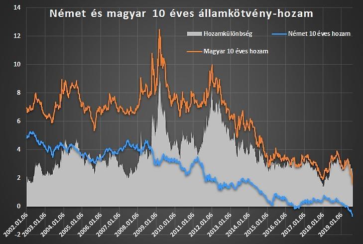 Történelmi hozammélység Magyarországon – kiszorítanák a külföldieket, mégis nyomulnak?