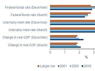 A Fed szilárdan laza – de ezzel kockáztat is