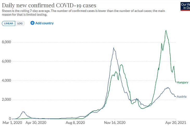 A diagnosztizált koronavírus-fertőzések napi száma Ausztriában és Magyarországon. (Hétnapos átlag, forrás: Our World In Data)