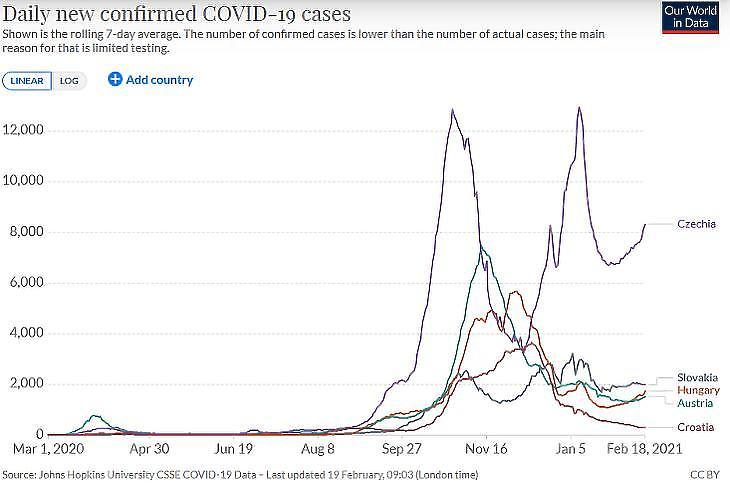 A napi új, diagnosztizált koronavírus-fertőzések száma Szlovákiában és a térségbeli országokban. (Hétnapos átlag, forrás: Our World In Data)