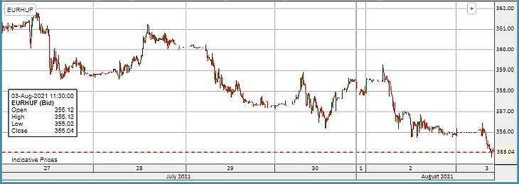 Az EUR/HUF  alakulása az elmúlt 1 hétben