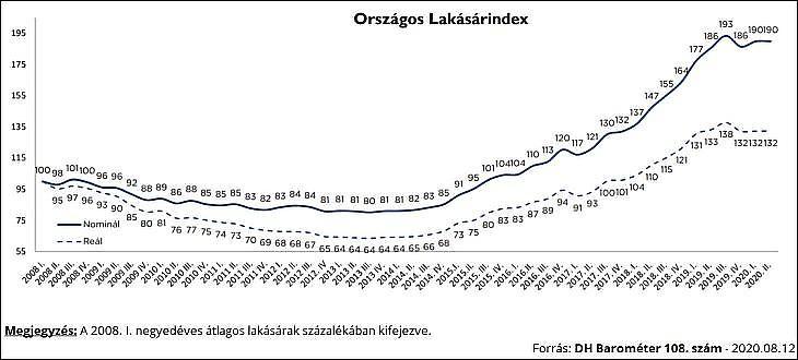 Lakásár-index Magyarországon (Duna House Barométer)