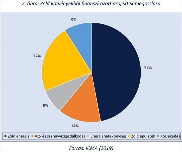 Zöld kötvényekből finanszírozott projektek megoszlása