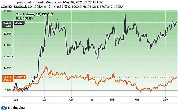Az arany és az ezüst határidős árfolyama, egy év (Tradingview.com)