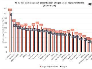 20 milliós budapesti lakások: a legolcsóbb lehet a legdrágább is?
