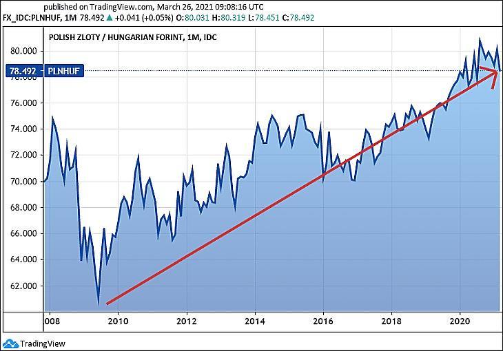 A PLN/HUF, azaz a lengyel zloty forintárfolyama. Még ahhoz képest is folyamatos a forintleértékelődés 2009 óta. (Tradingview.com)