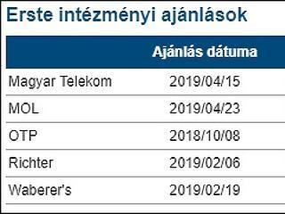 Ronda meglepetést okozott a Telekom, pénteken viszont nagy nap lehet