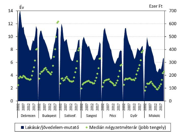 Lakásárak és jövedelmek a főbb régióközpontokban (forrás: KSH, MNB)