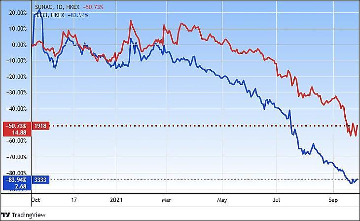 A Sunac Holding és az Evergrande Hong Kongban (Tradingview.com)