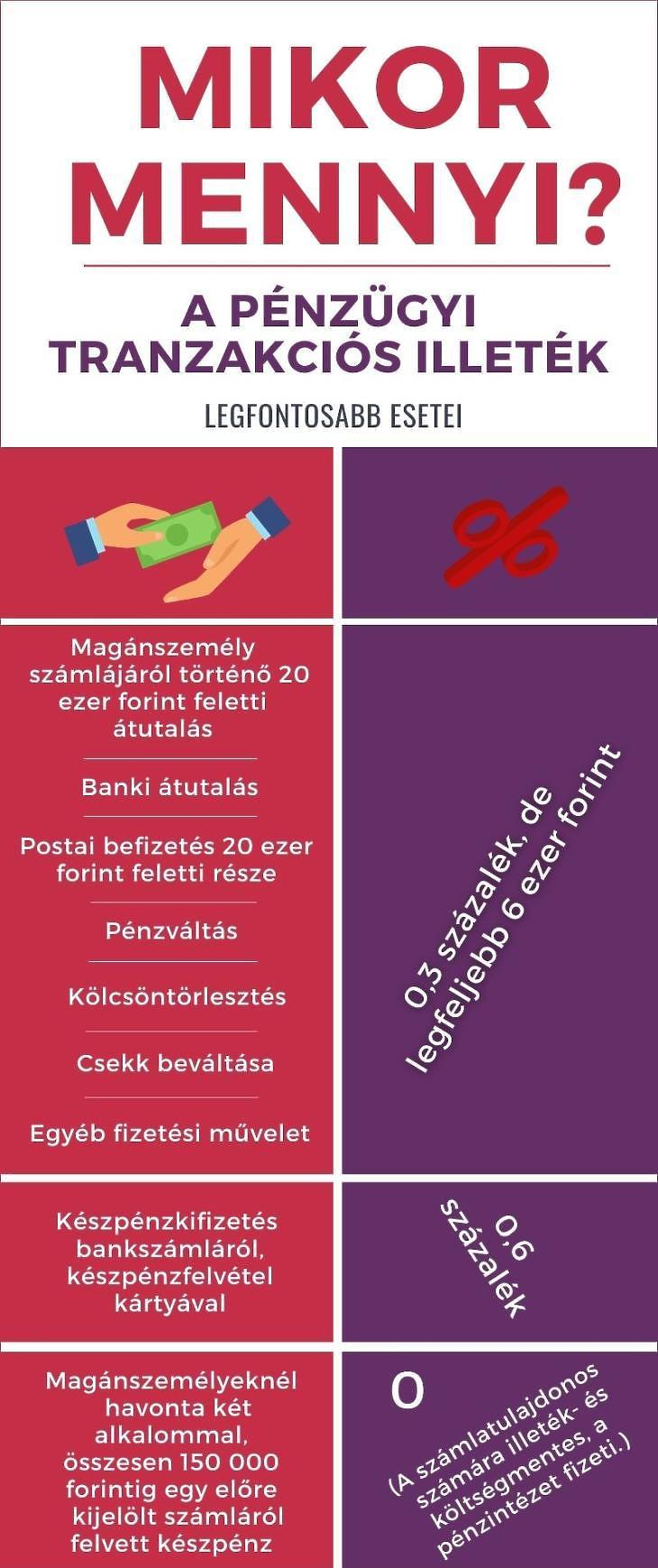 A tranzakciós illeték fontosabb szabályai. (Forrás: NAV. Grafika: Canva.com)